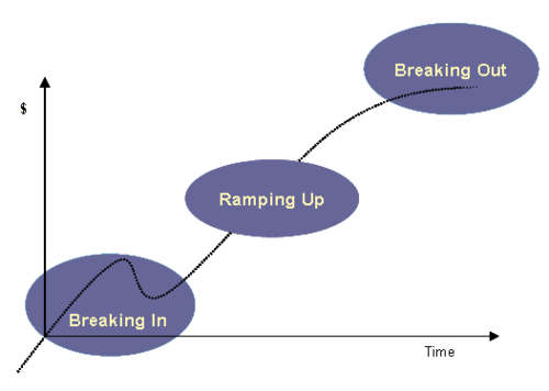 Growth lifecycle
